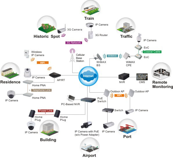 Wireless IP Cameras  CCTV Direct